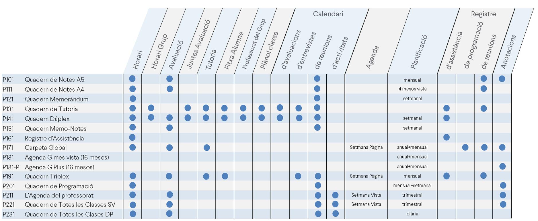 tabla comparativa funcionalidades cuadernos additio